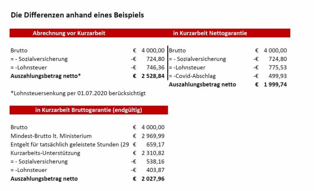 Lohnabrechnung Zuschuss Zum Kurzarbeitergeld 9